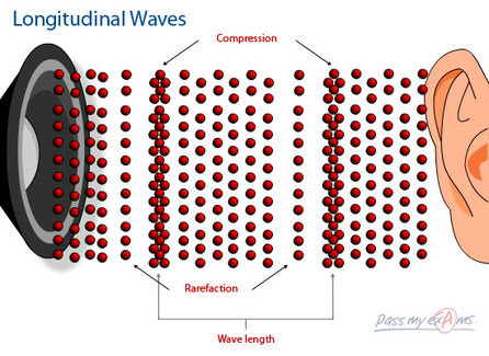 sound waves are what type of wave